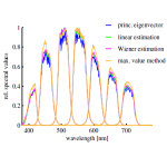 spectral_characterization